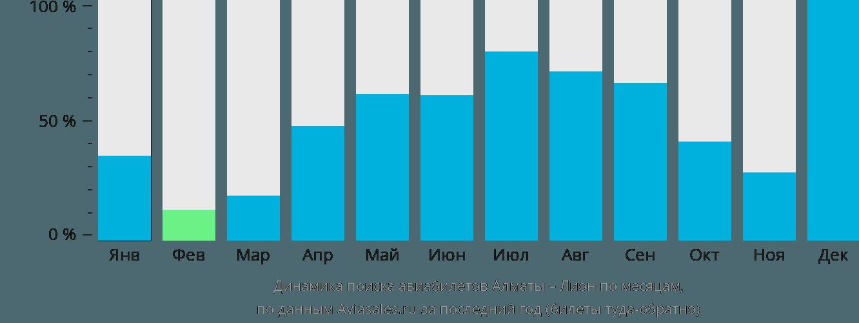 Динамика поиска авиабилетов из Алматы в Лион по месяцам