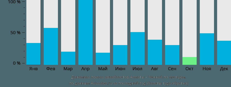 Динамика поиска авиабилетов из Алматы в Ченнай по месяцам