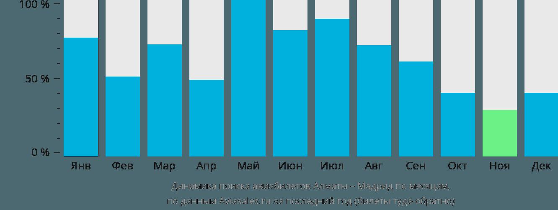 Динамика поиска авиабилетов из Алматы в Мадрид по месяцам