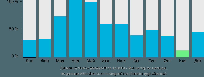 Динамика поиска авиабилетов из Алматы в Манчестер по месяцам