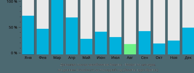 Динамика поиска авиабилетов из Алматы в Маскат по месяцам