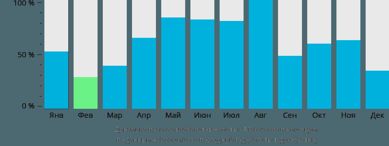 Динамика поиска авиабилетов из Алматы в Махачкалу по месяцам
