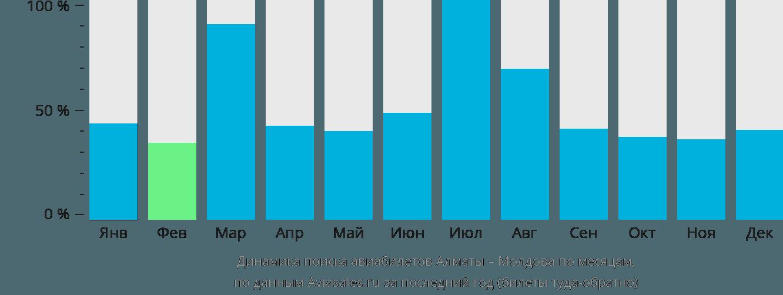 Динамика поиска авиабилетов из Алматы в Молдову по месяцам