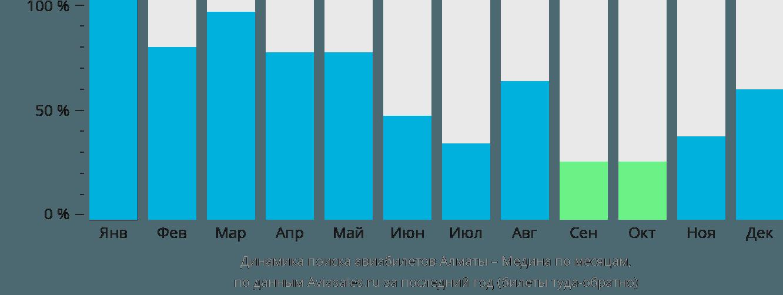 Динамика поиска авиабилетов из Алматы в Медину по месяцам