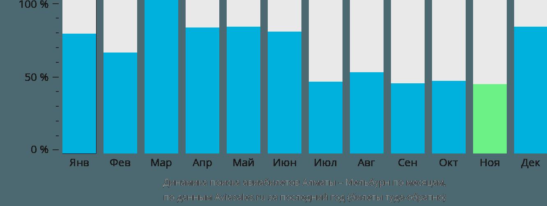 Динамика поиска авиабилетов из Алматы в Мельбурн по месяцам