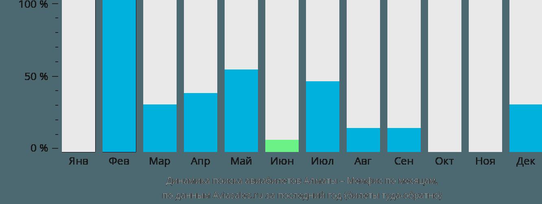 Динамика поиска авиабилетов из Алматы в Мемфис по месяцам