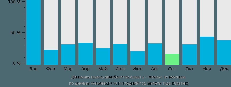 Динамика поиска авиабилетов из Алматы в Мехико по месяцам