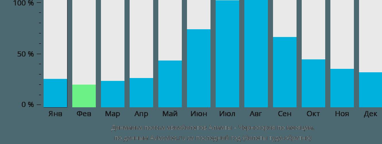Динамика поиска авиабилетов из Алматы в Черногорию по месяцам