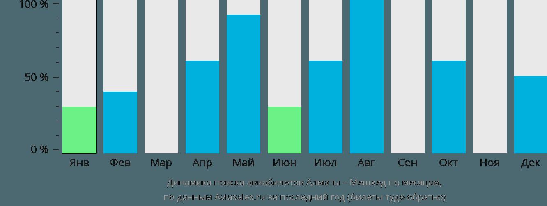 Динамика поиска авиабилетов из Алматы в Мешхед по месяцам