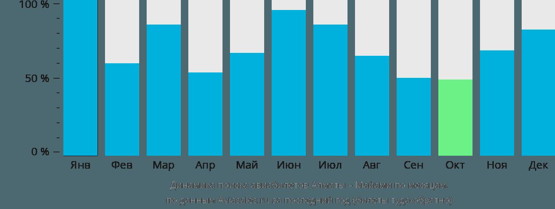 Динамика поиска авиабилетов из Алматы в Майами по месяцам