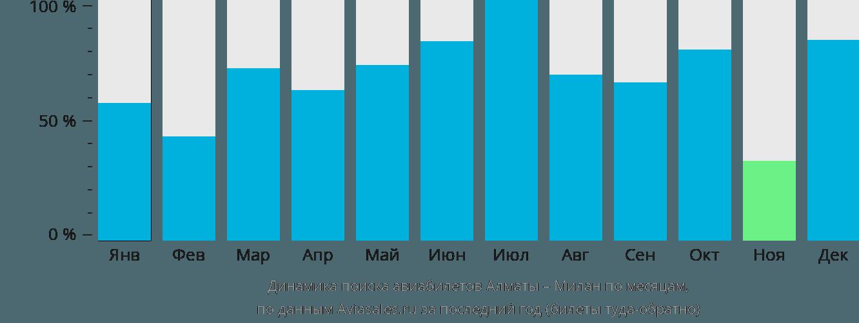Динамика поиска авиабилетов из Алматы в Милан по месяцам