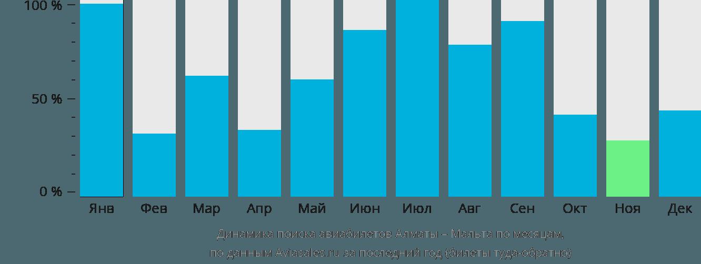 Динамика поиска авиабилетов из Алматы на Мальту по месяцам