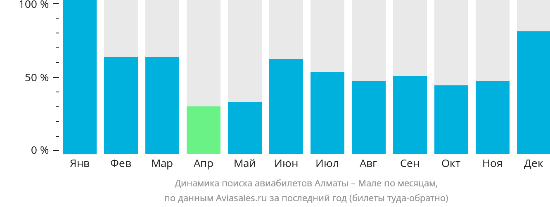 Динамика поиска авиабилетов из Алматы в Мале по месяцам