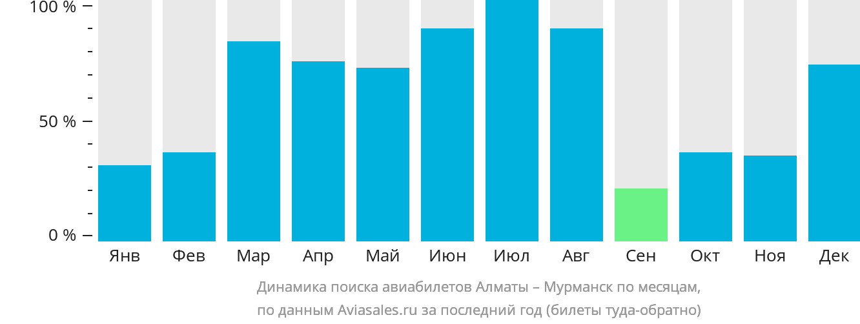 Динамика поиска авиабилетов из Алматы в Мурманск по месяцам