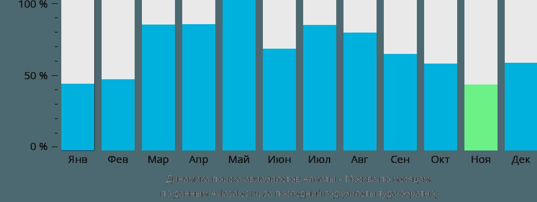 Динамика поиска авиабилетов из Алматы в Москву по месяцам