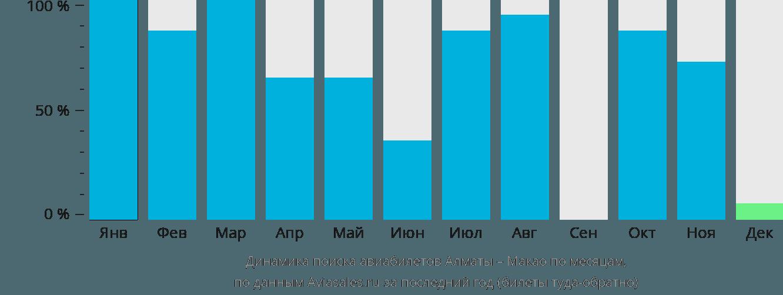 Динамика поиска авиабилетов из Алматы в Макао по месяцам