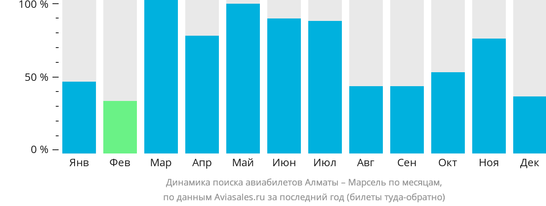 Динамика поиска авиабилетов из Алматы в Марсель по месяцам