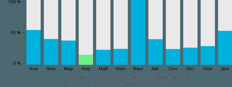 Динамика поиска авиабилетов из Алматы в Маврикий по месяцам