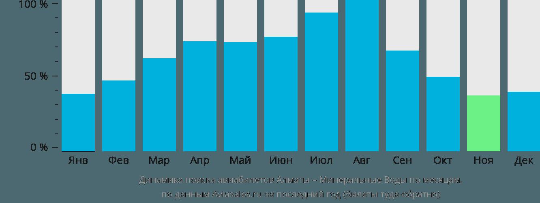 Динамика поиска авиабилетов из Алматы в Минеральные воды по месяцам