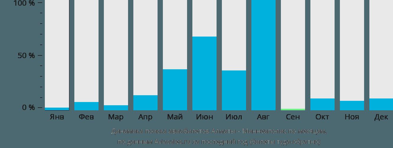 Динамика поиска авиабилетов из Алматы в Миннеаполис по месяцам