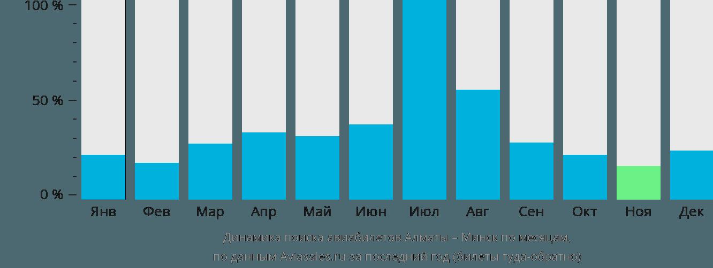 Динамика поиска авиабилетов из Алматы в Минск по месяцам
