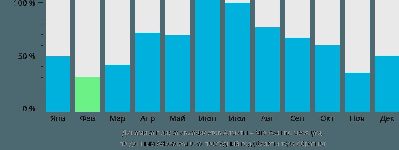 Динамика поиска авиабилетов из Алматы в Мюнхен по месяцам