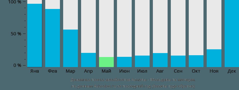 Динамика поиска авиабилетов из Алматы на Мальдивы по месяцам