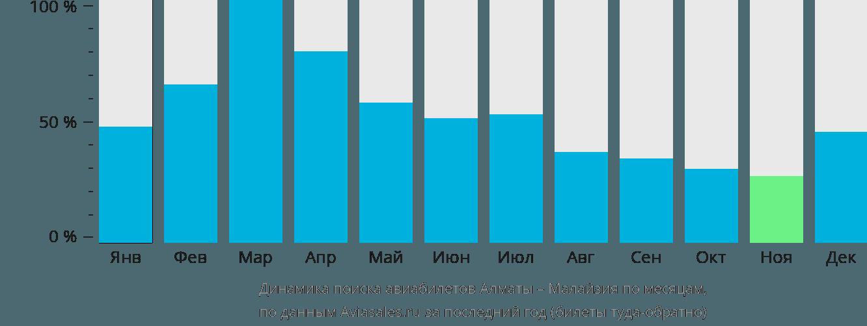 Динамика поиска авиабилетов из Алматы в Малайзию по месяцам