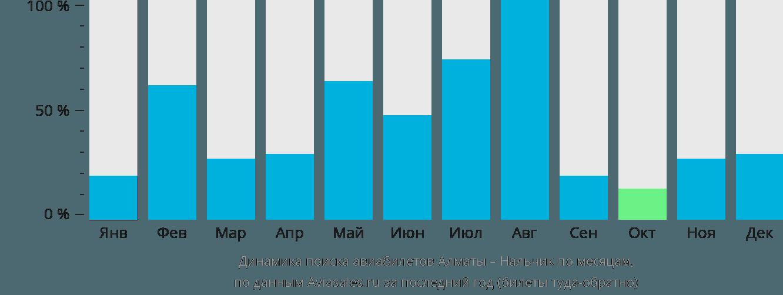 Динамика поиска авиабилетов из Алматы в Нальчик по месяцам