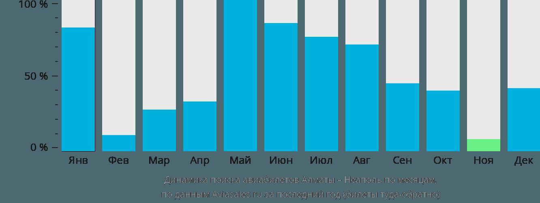 Динамика поиска авиабилетов из Алматы в Неаполь по месяцам
