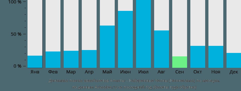 Динамика поиска авиабилетов из Алматы в Нижнекамск по месяцам