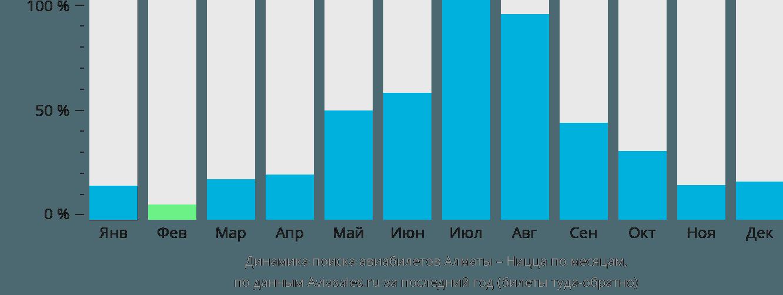 Динамика поиска авиабилетов из Алматы в Ниццу по месяцам