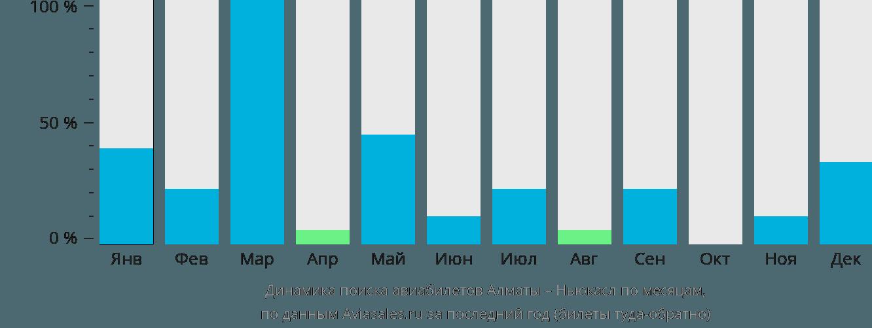 Динамика поиска авиабилетов из Алматы в Ньюкасл по месяцам