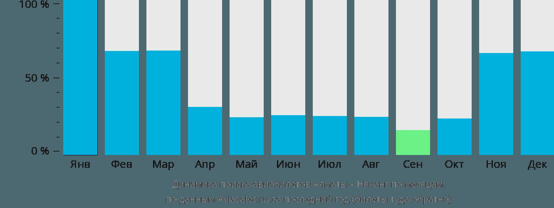 Динамика поиска авиабилетов из Алматы в Нячанг по месяцам