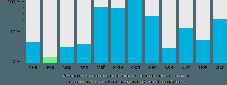 Динамика поиска авиабилетов из Алматы в Нижневартовск по месяцам