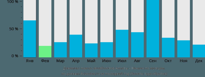 Динамика поиска авиабилетов из Алматы в Нанкина по месяцам