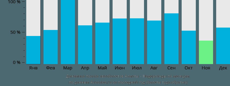 Динамика поиска авиабилетов из Алматы в Нидерланды по месяцам
