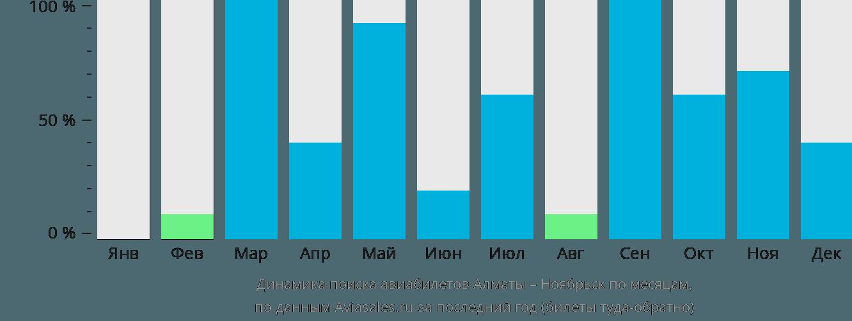 Динамика поиска авиабилетов из Алматы в Ноябрьск по месяцам