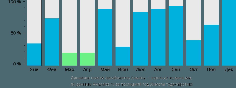 Динамика поиска авиабилетов из Алматы в Норильск по месяцам