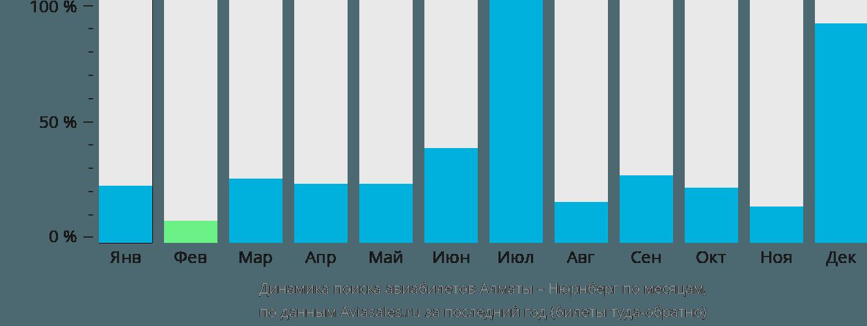 Динамика поиска авиабилетов из Алматы в Нюрнберг по месяцам