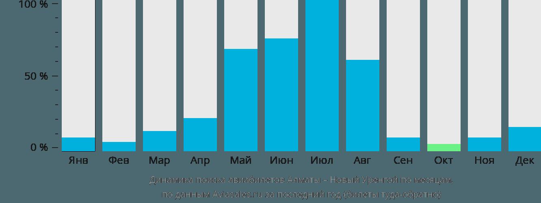 Динамика поиска авиабилетов из Алматы в Новый Уренгой по месяцам