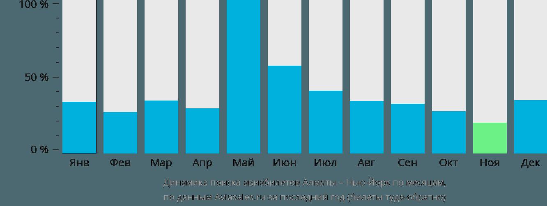 Динамика поиска авиабилетов из Алматы в Нью-Йорк по месяцам