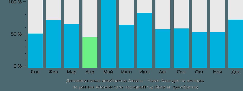 Динамика поиска авиабилетов из Алматы в Новую Зеландию по месяцам