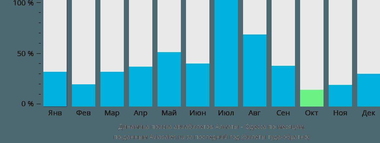 Динамика поиска авиабилетов из Алматы в Одессу по месяцам