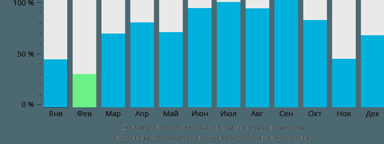 Динамика поиска авиабилетов из Алматы в Омск по месяцам