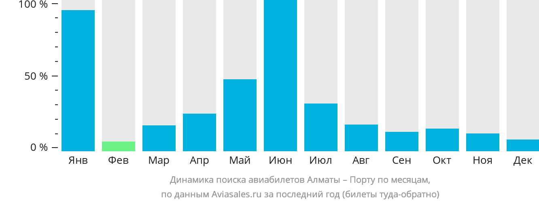 Динамика поиска авиабилетов из Алматы в Порту по месяцам