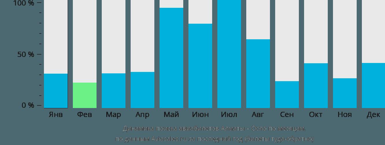 Динамика поиска авиабилетов из Алматы в Осло по месяцам