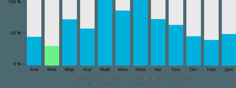 Динамика поиска авиабилетов из Алматы в Париж по месяцам