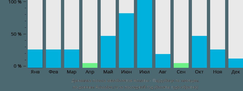 Динамика поиска авиабилетов из Алматы в Пардубице по месяцам
