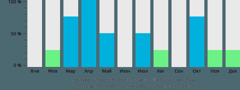 Динамика поиска авиабилетов из Алматы в Перуджу по месяцам